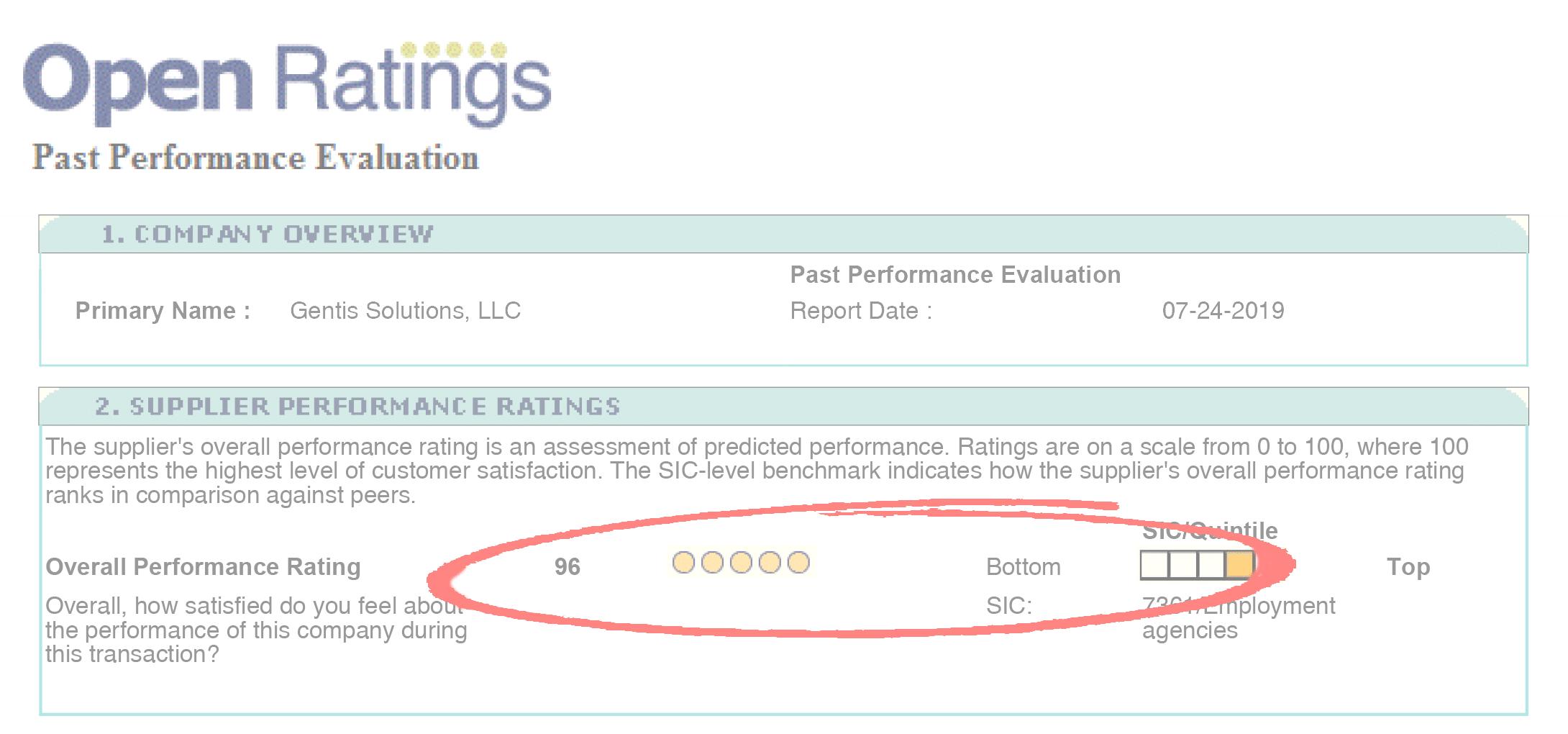 Independent Performance Survey Scores Gentis 96 of 100